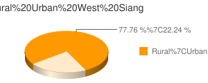 West Siang census population